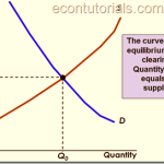 Supply and Demand: Market Mechanism/Equilibrium