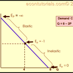 Supply and Demand: Elasticity and Linear Demand Curve
