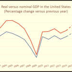 Nominal GDP, Real GDP and GDP Deflator