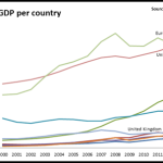 GDP Introduction and Usage