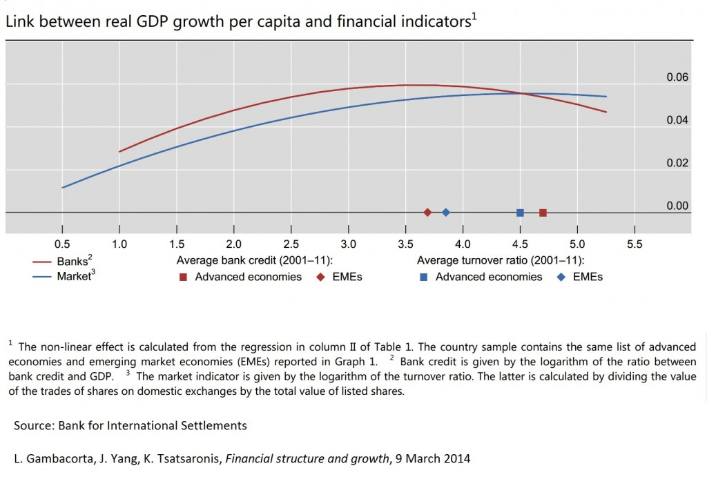GDP growth per capita and financial structure