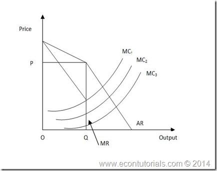 Kinked Demand curve oligopoly