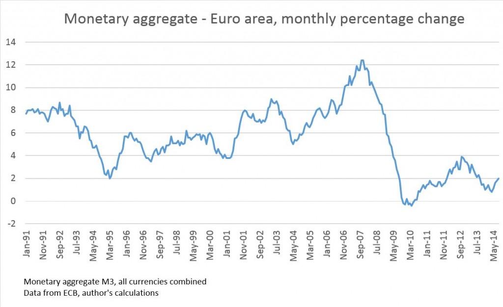 Monetary aggregate Euro area2