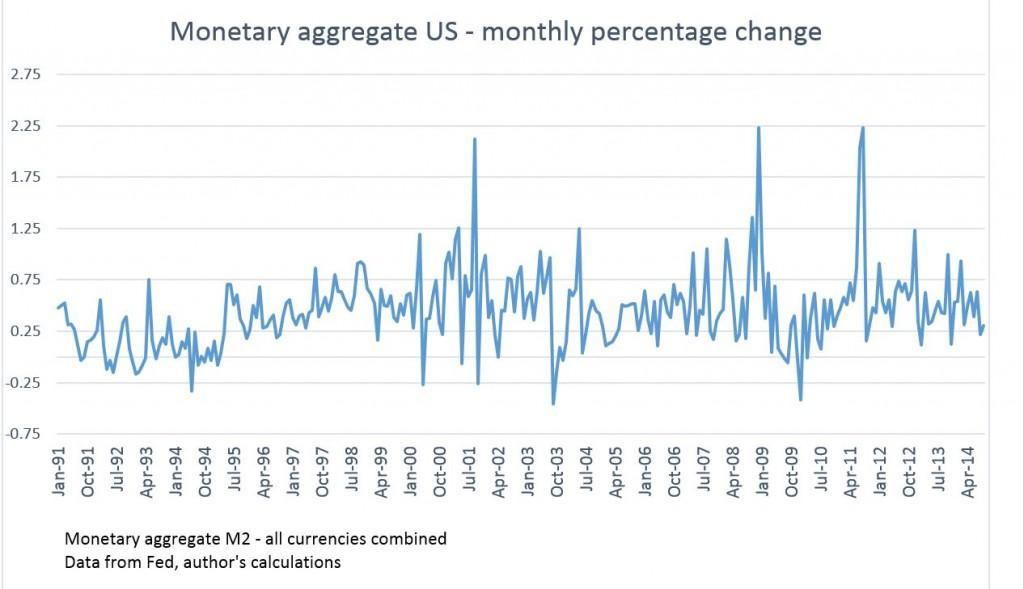 Monetary aggregate US2