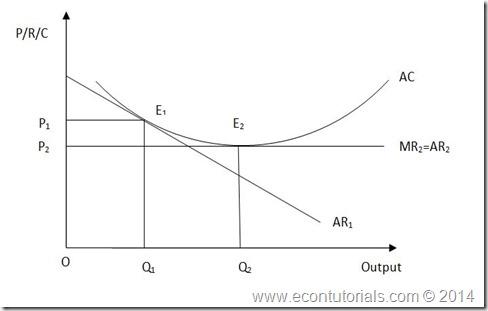 economi inefficiency monopoly2
