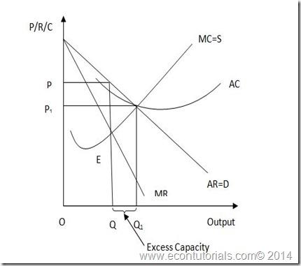 economic ineffeciency of monopoly