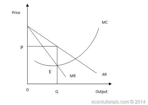 Monopolys output decision economics tutorials monopoly output ccuart Images