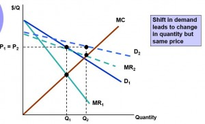 change in quantity monopoly