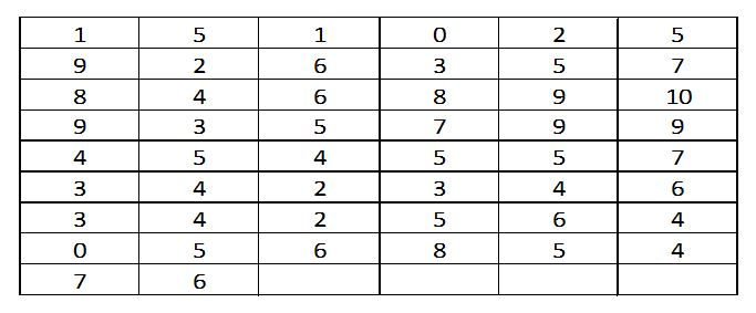 frequency table template - types of frequency distribution