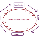 Circular Flow of Income in the most simplest way