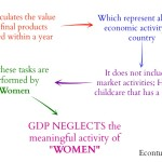 Major problem with using GDP