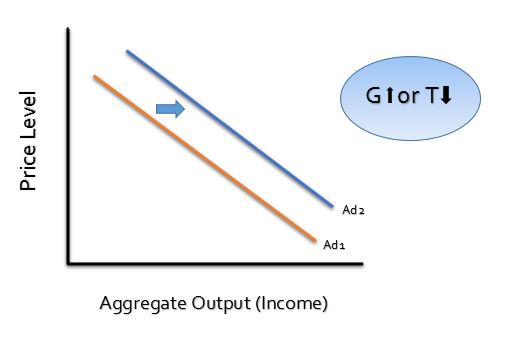 shift in aggregate demand curve