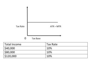 tax base