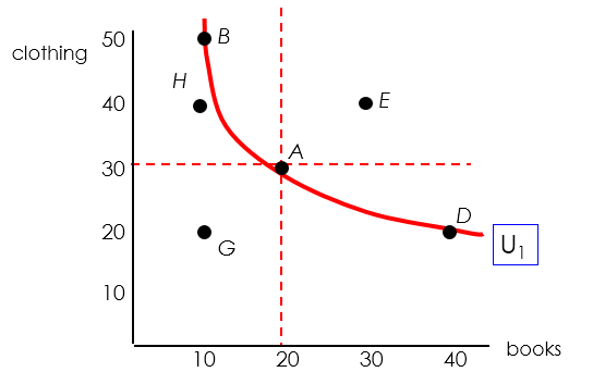 Indifference curve example2