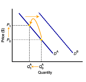 shift in demand curve and movement in demand curve