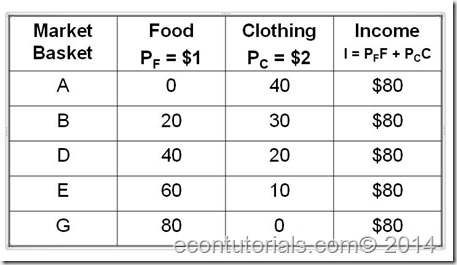 budget constraint table