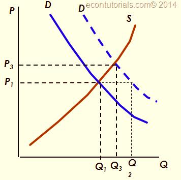Demand and Supply: Changes in Market Equilibrium » Economics