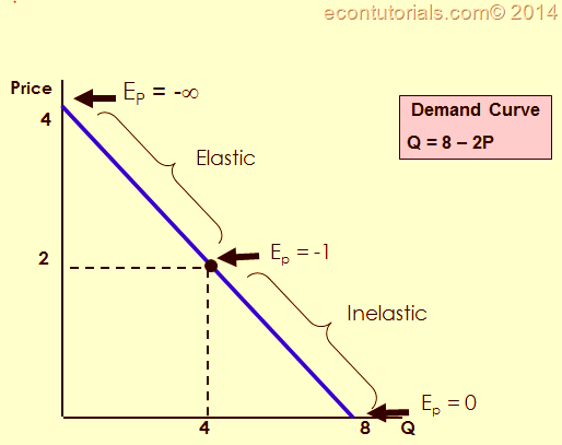 Supply And Demand Elasticity And Linear Demand Curve Economics