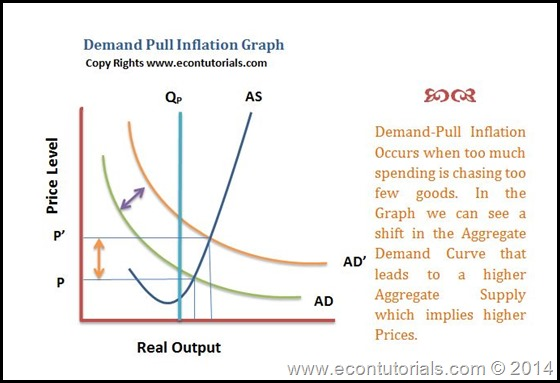 demand Pull inflation