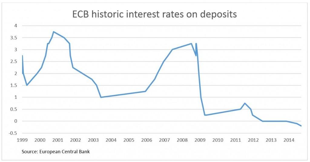 ECB Interest Rates