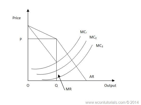 Kinked Demand Theory Of Oligopoly Economics Tutorials