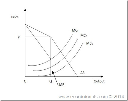 Kinked Demand curve oligopoly