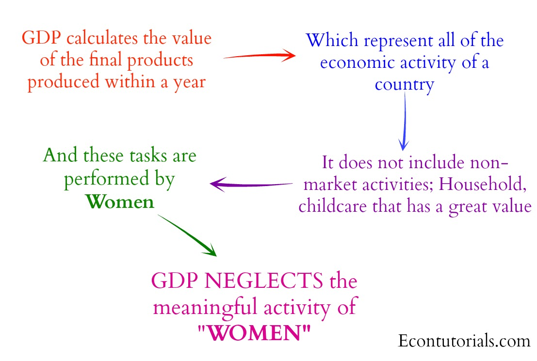 GDP calculation Problems