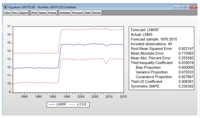 forecast of dummy variable