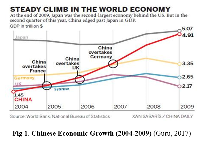 Factors of growth in china