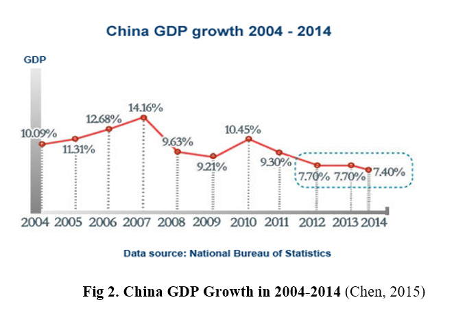 Economics growth in china
