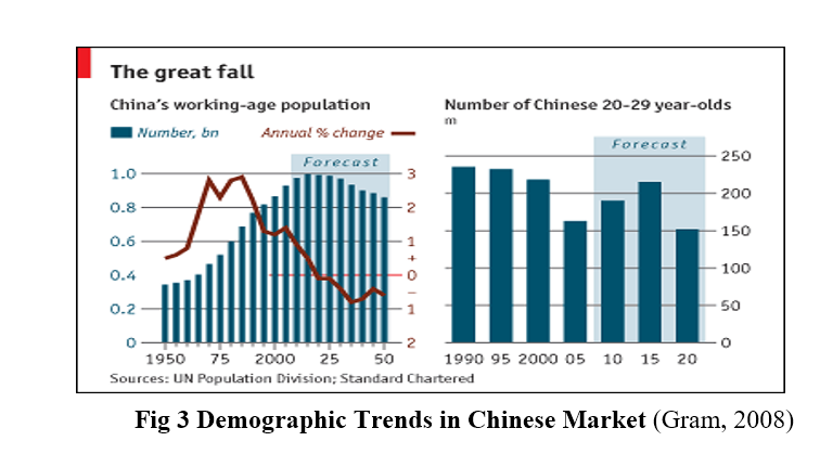 Chinese working age trend